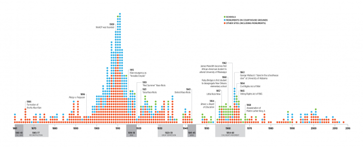 Timeline of dedications to Confederacy
