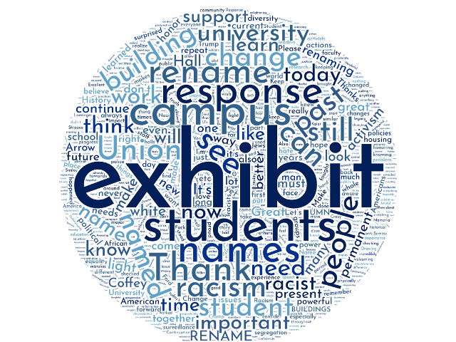A word cloud of the Post-It Notes shows the most commonly used words.