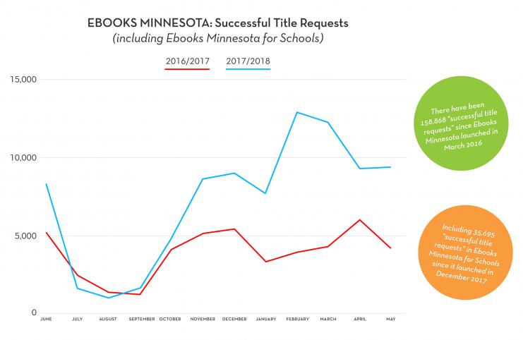 EbooksMN-Growth in readers