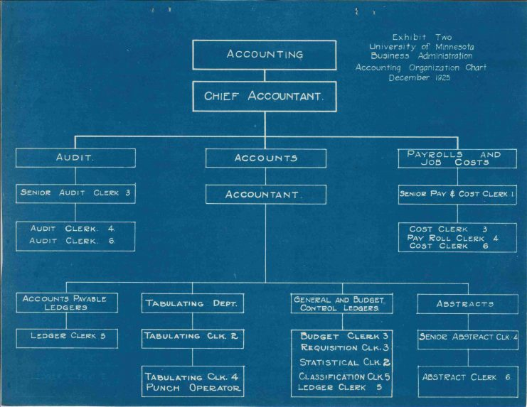 The Accounting Department Organizational Chart for December 1925 includes the Tabulating Department; Office of the President records, collection number 841, box 31.
