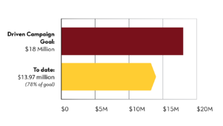 Driven campaign goal: $18 million To date: $13.97 million (78% of goal)