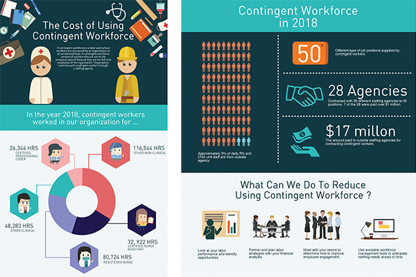 Infographic about the cost of contingent workforce