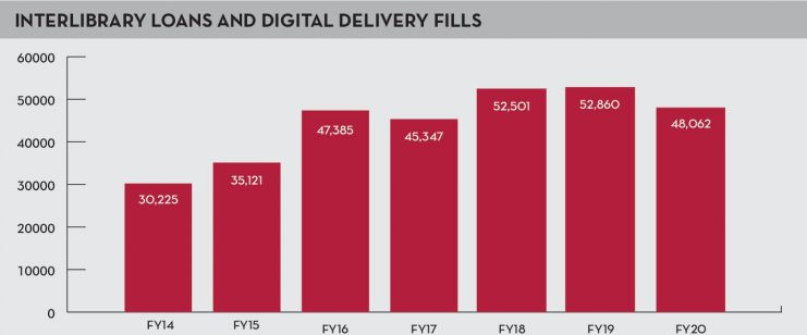 INTERLIBRARY LOANS AND DIGITAL DELIVERY FILLS