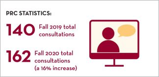 Peer Research Consultants saw a 16% increase in consultations from 140 in fall 2019 to 162 in fall 2020.