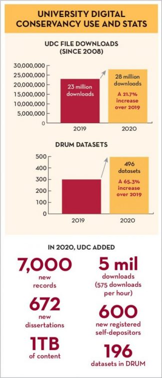 University Digital Conservancy downloads increased by 5 million in FY2020. The number of completed datasets in the Data Repository for University of Minnesota increased from 300 to 496 in the same year.
