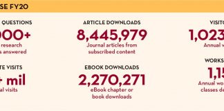 Library use statistics for 2020: 31,0000 research questions answered; 8.4 million article downloads, more than 1 million annual visitors, 2.1 million web visits, 2.27 million e-book downloads, and 1,151 workshops taught.