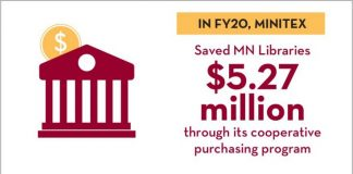 Minitex, a shared program of the Minnesota Office of Higher Education and the University Libraries, saved Minnesota libraries $5.27 million in FY20 through its cooperative purchasing program; shared 95,000 items from our collections with libraries across Minnesota, North Dakota, and South Dakota in FY19; and hosted almost 50 million searches in eLibrary Minnesota in FY20.