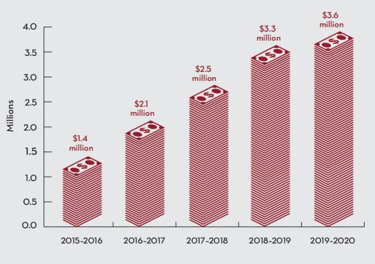 Student Savings bar chart shows estimated savings of $12.9 million over the last five years.